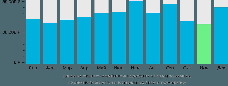 Динамика стоимости авиабилетов из Детройта в Лондон по месяцам