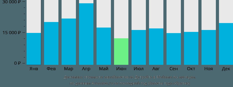 Динамика стоимости авиабилетов из Детройта в Майами по месяцам
