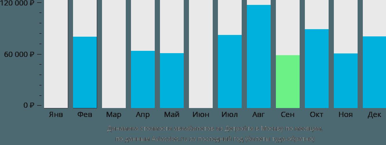 Динамика стоимости авиабилетов из Детройта в Москву по месяцам