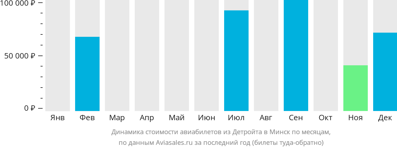 Динамика стоимости авиабилетов из Детройта в Минск по месяцам
