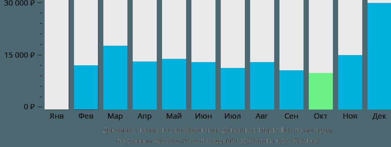 Динамика стоимости авиабилетов из Детройта в Миртл-Бич по месяцам