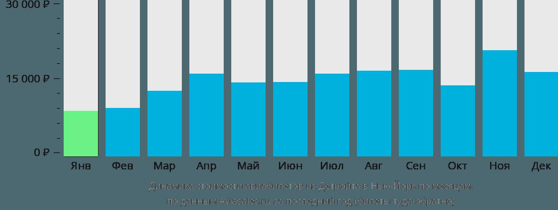 Динамика стоимости авиабилетов из Детройта в Нью-Йорк по месяцам