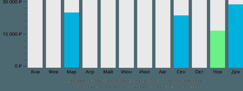 Динамика стоимости авиабилетов из Детройта в Омаху по месяцам