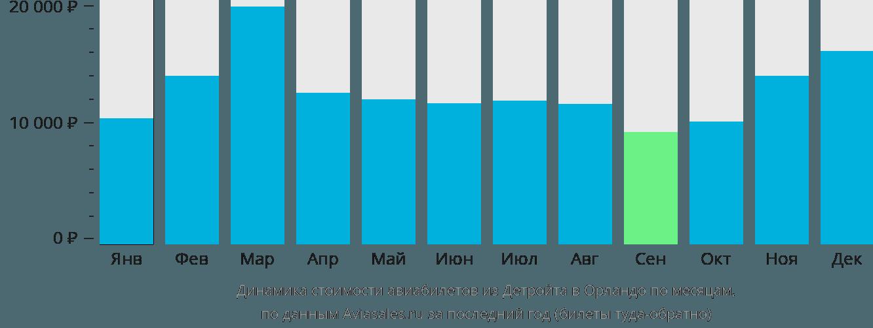 Динамика стоимости авиабилетов из Детройта в Орландо по месяцам
