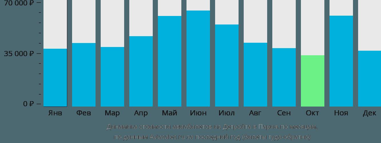 Динамика стоимости авиабилетов из Детройта в Париж по месяцам