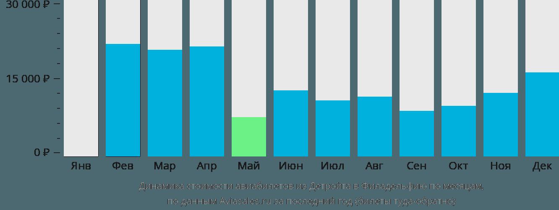 Динамика стоимости авиабилетов из Детройта в Филадельфию по месяцам