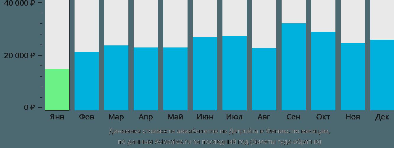 Динамика стоимости авиабилетов из Детройта в Финикс по месяцам