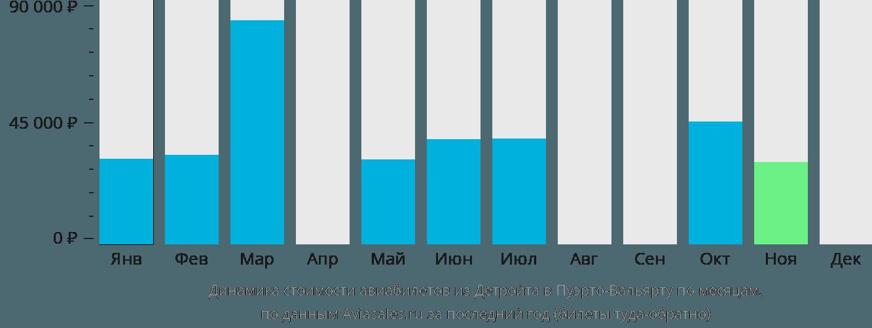 Динамика стоимости авиабилетов из Детройта в Пуэрто-Вальярту по месяцам