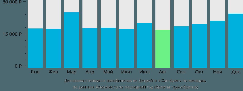 Динамика стоимости авиабилетов из Детройта в Сан-Диего по месяцам