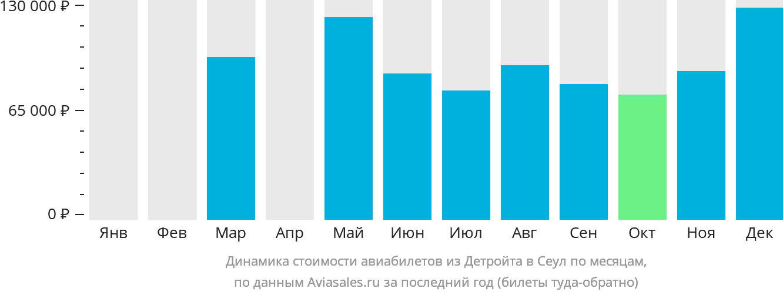 Динамика стоимости авиабилетов из Детройта в Сеул по месяцам
