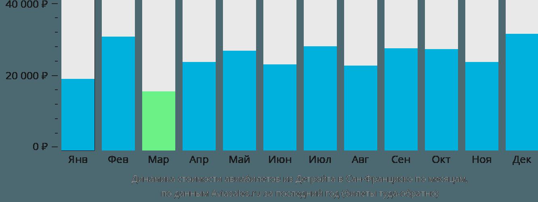 Динамика стоимости авиабилетов из Детройта в Сан-Франциско по месяцам