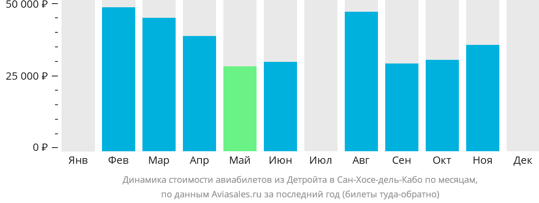 Динамика стоимости авиабилетов из Детройта в Сан-Хосе-дель-Кабо по месяцам