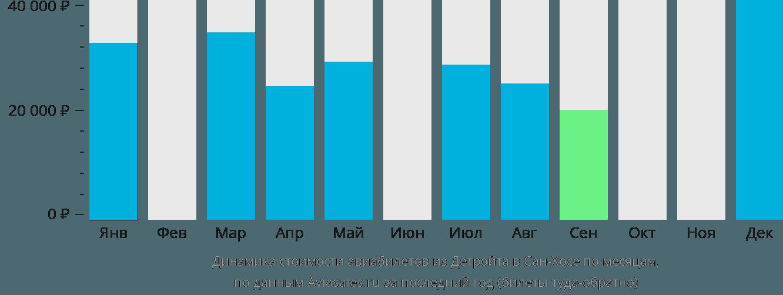 Динамика стоимости авиабилетов из Детройта в Сан-Хосе по месяцам