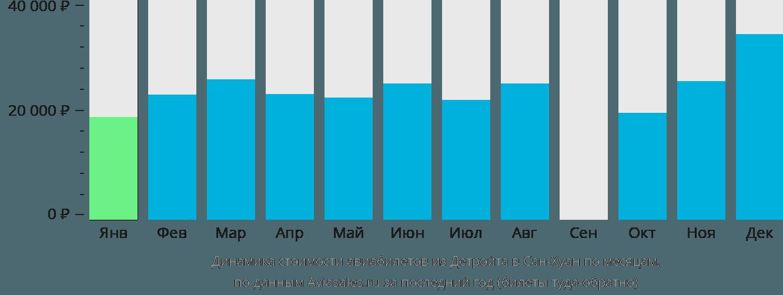 Динамика стоимости авиабилетов из Детройта в Сан-Хуан по месяцам