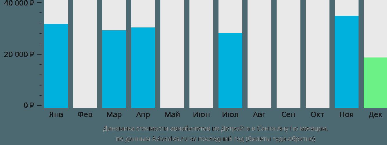 Динамика стоимости авиабилетов из Детройта в Санта-Ану по месяцам