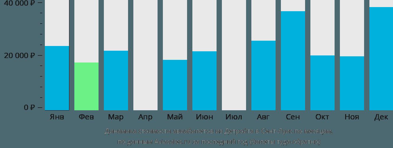 Динамика стоимости авиабилетов из Детройта в Сент-Луис по месяцам