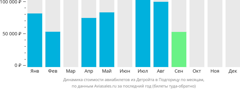 Динамика стоимости авиабилетов из Детройта в Подгорицу по месяцам