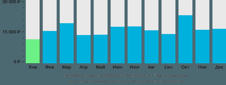 Динамика стоимости авиабилетов из Детройта в Тампу по месяцам