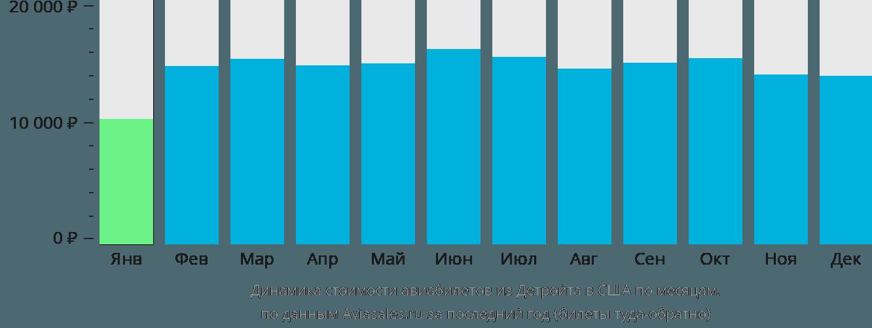 Динамика стоимости авиабилетов из Детройта в США по месяцам