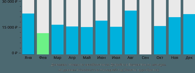 Динамика стоимости авиабилетов из Детройта в Вашингтон по месяцам
