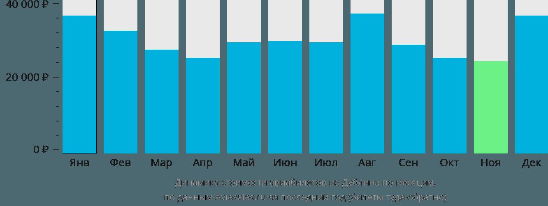 Динамика стоимости авиабилетов из Дублина по месяцам