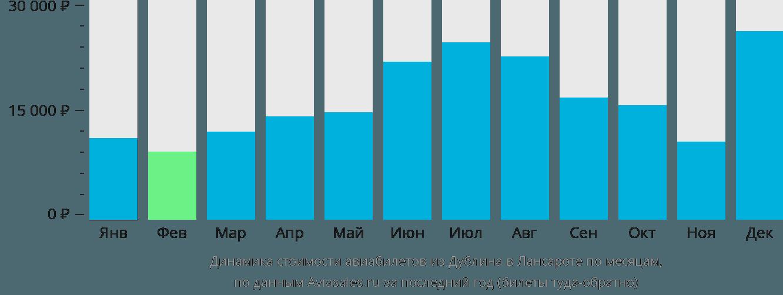 Динамика стоимости авиабилетов из Дублина в Лансароте по месяцам