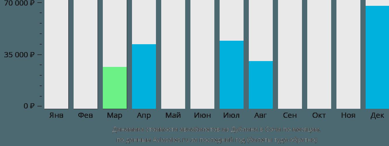 Динамика стоимости авиабилетов из Дублина в Сочи по месяцам