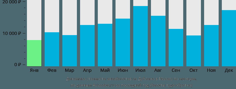 Динамика стоимости авиабилетов из Дублина в Малагу по месяцам
