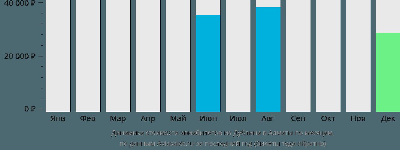 Динамика стоимости авиабилетов из Дублина в Алматы по месяцам