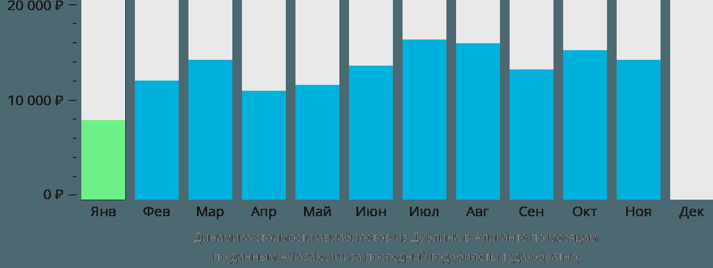 Динамика стоимости авиабилетов из Дублина в Аликанте по месяцам