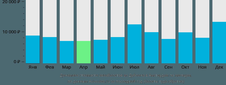 Динамика стоимости авиабилетов из Дублина в Амстердам по месяцам