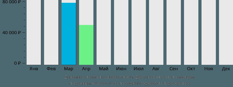 Динамика стоимости авиабилетов из Дублина в Атланту по месяцам