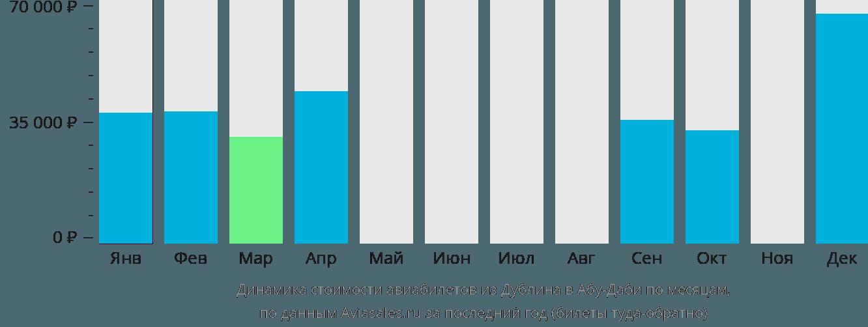 Динамика стоимости авиабилетов из Дублина в Абу-Даби по месяцам