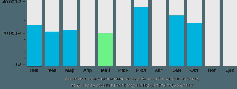 Динамика стоимости авиабилетов из Дублина в Анталью по месяцам