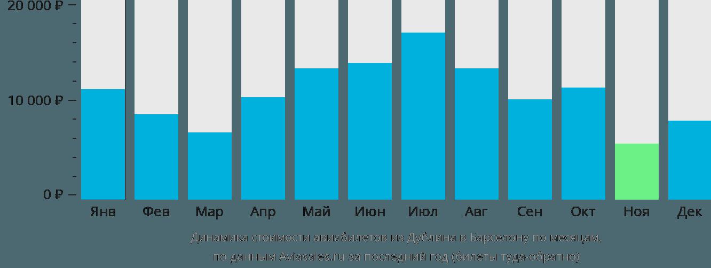 Динамика стоимости авиабилетов из Дублина в Барселону по месяцам