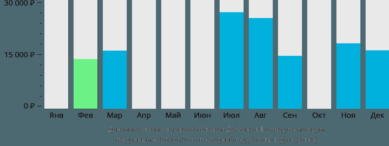 Динамика стоимости авиабилетов из Дублина в Белград по месяцам