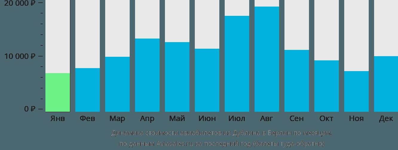 Динамика стоимости авиабилетов из Дублина в Берлин по месяцам