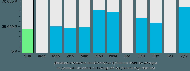 Динамика стоимости авиабилетов из Дублина в Пекин по месяцам