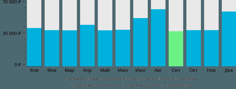 Динамика стоимости авиабилетов из Дублина в Бангкок по месяцам