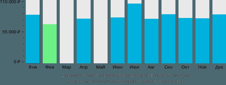 Динамика стоимости авиабилетов из Дублина в Брисбен по месяцам