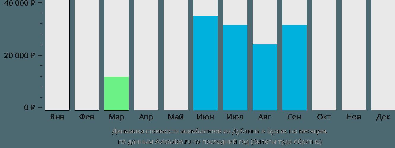 Динамика стоимости авиабилетов из Дублина в Бургас по месяцам