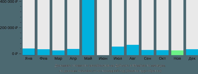 Динамика стоимости авиабилетов из Дублина в Мумбаи по месяцам