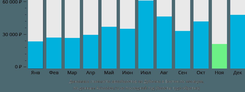 Динамика стоимости авиабилетов из Дублина в Бостон по месяцам
