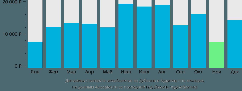 Динамика стоимости авиабилетов из Дублина в Будапешт по месяцам