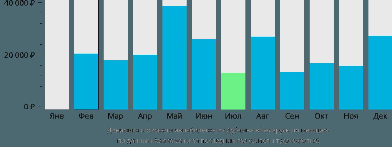 Динамика стоимости авиабилетов из Дублина в Беларусь по месяцам