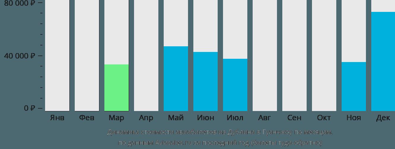 Динамика стоимости авиабилетов из Дублина в Гуанчжоу по месяцам