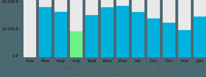 Динамика стоимости авиабилетов из Дублина в Канаду по месяцам