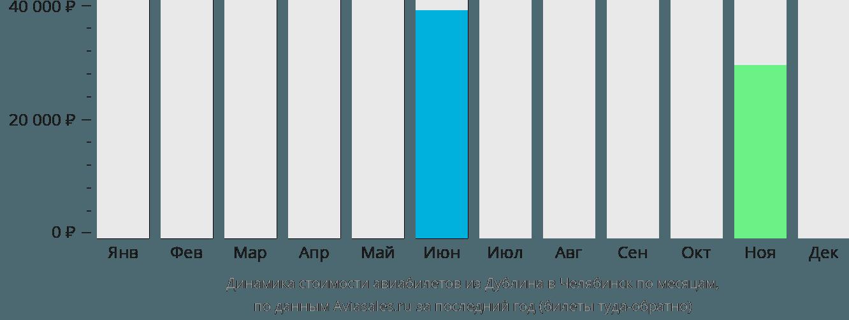 Динамика стоимости авиабилетов из Дублина в Челябинск по месяцам