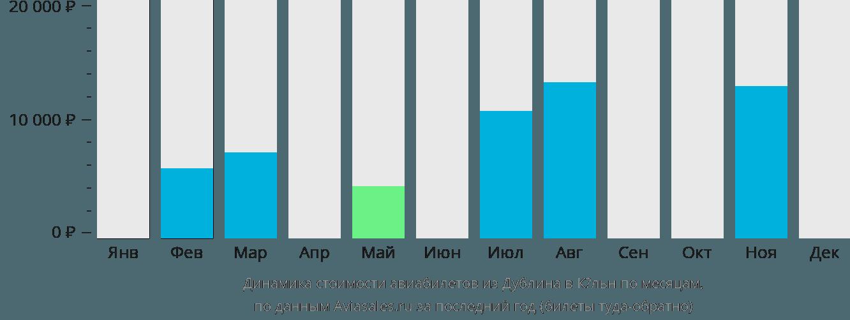 Динамика стоимости авиабилетов из Дублина в Кёльн по месяцам