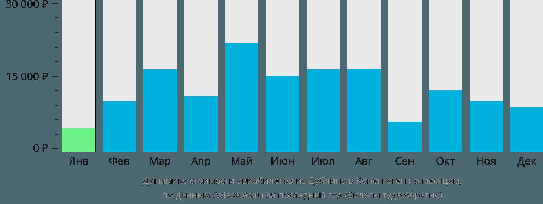 Динамика стоимости авиабилетов из Дублина в Копенгаген по месяцам
